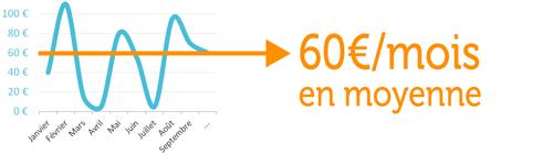 graph-60e_moyenne