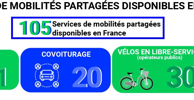 infographie mobilités partagées